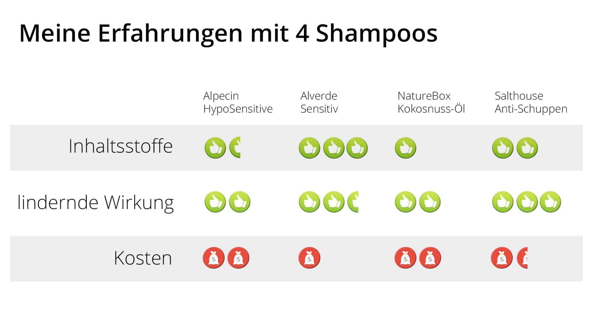 Haarausfall Shampoo Vergleich
