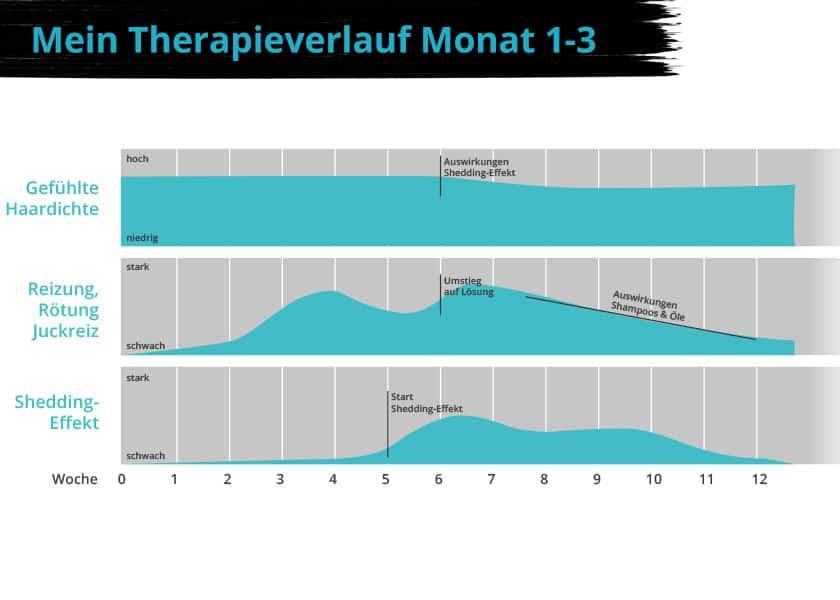 Therapieverlauf Monat 1-3