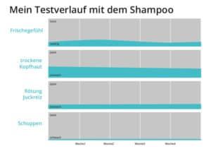 Shampootest - Botanical Fresh Care - Testerfahrungen